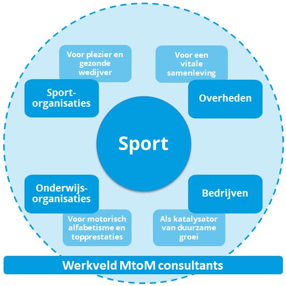 mtom_werkveld